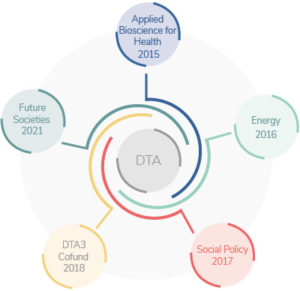 About DTA